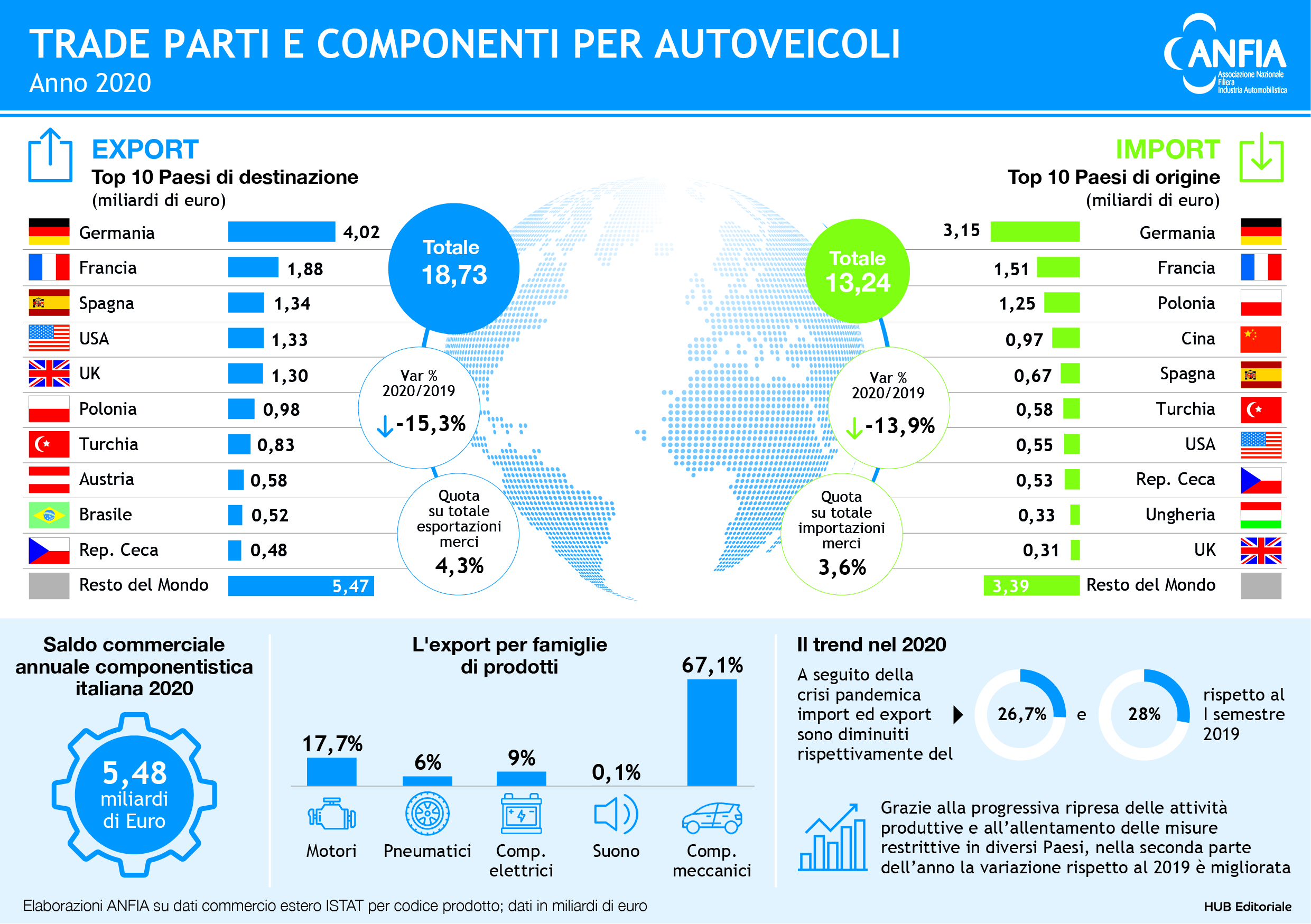 Export componentistica automotive Italia 2020